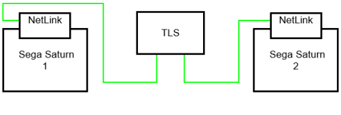 Sega Saturn NetLink Local Link Diagram TLS